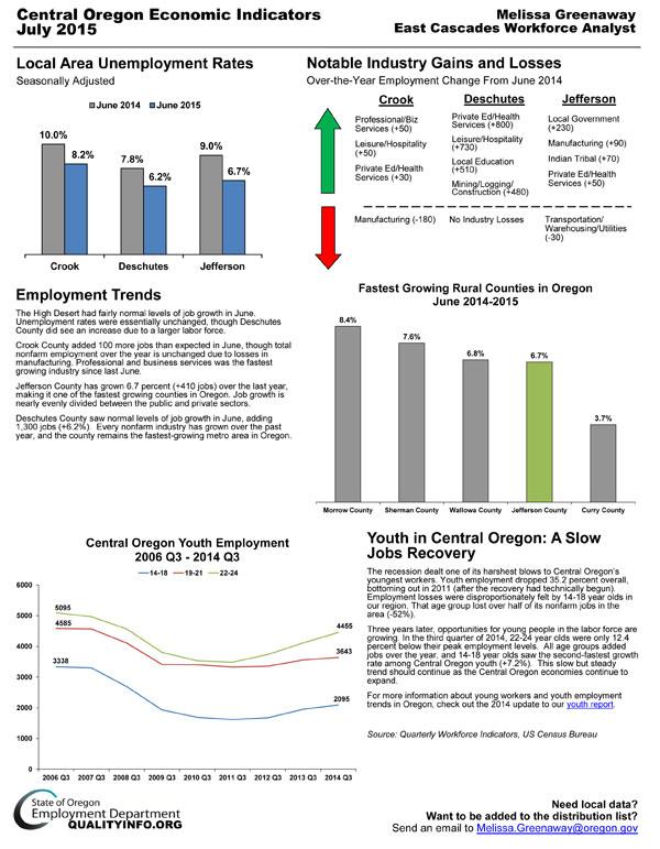 Central-Oregon-Economic-Indicators-July-2015--IMAGE-JPEG