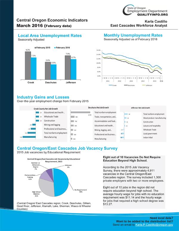 Central-Oregon-Economic-Indicators-Image